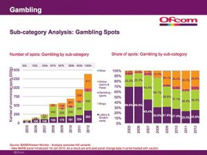 Gambling spots on UK TV